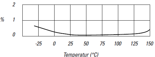 Dissipation factor of Lexan® in dependency of the temperature at 60Hz