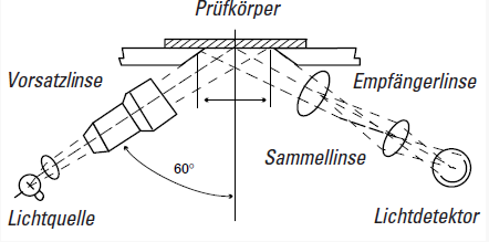 Oberflächen Prüfverfahren Lexan Polycarbonatfolien