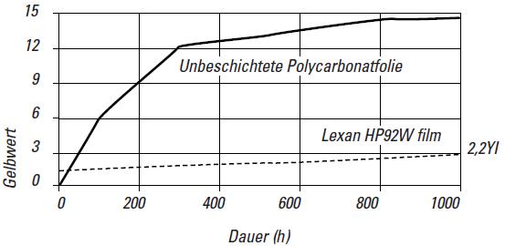Unbeschichtete Polycarbonatfolie - Lexan