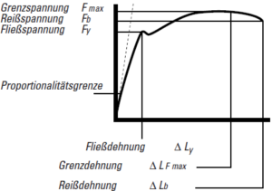 Typical tension-elongation curve