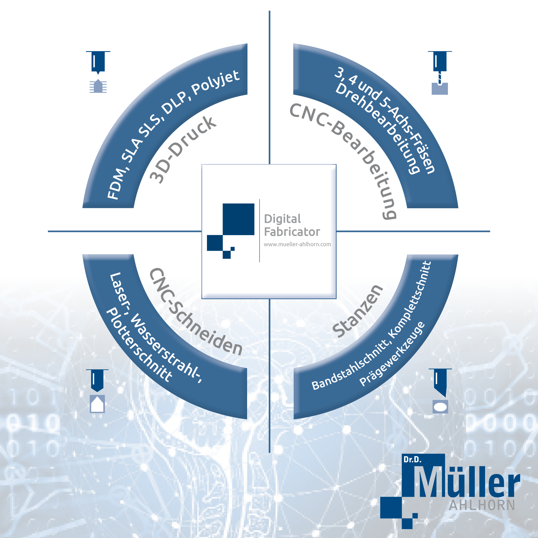 Digital Fabricator - Dr. Dietrich Müller GmbH